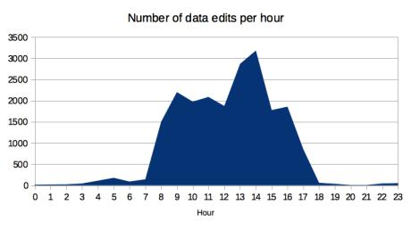 edits per hour