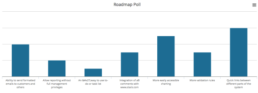 roadmap poll results